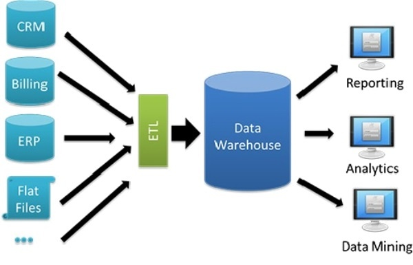 Connectica Case Study Datawarehouse